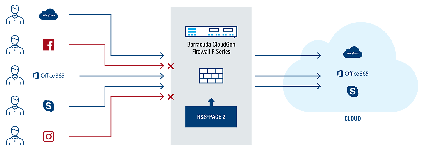 DPI-enabled application control in Barracuda CloudGen firewalls